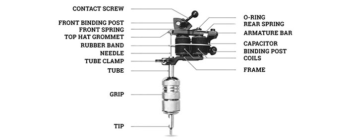 A diagram highlighting the specific components of a coil tattoo machine set-up