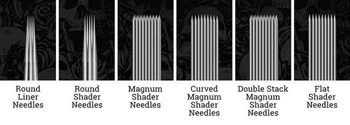 A diagram explaining different needle types